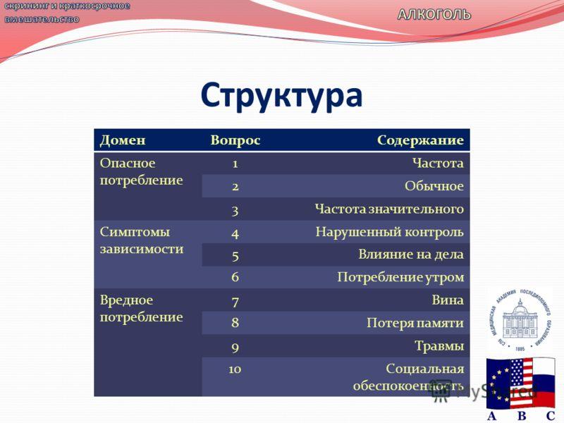 Структура ДоменВопросСодержание Опасное потребление 1Частота 2Обычное 3Частота значительного Симптомы зависимости 4Нарушенный контроль 5Влияние на дела 6Потребление утром Вредное потребление 7Вина 8Потеря памяти 9Травмы 10Социальная обеспокоенность