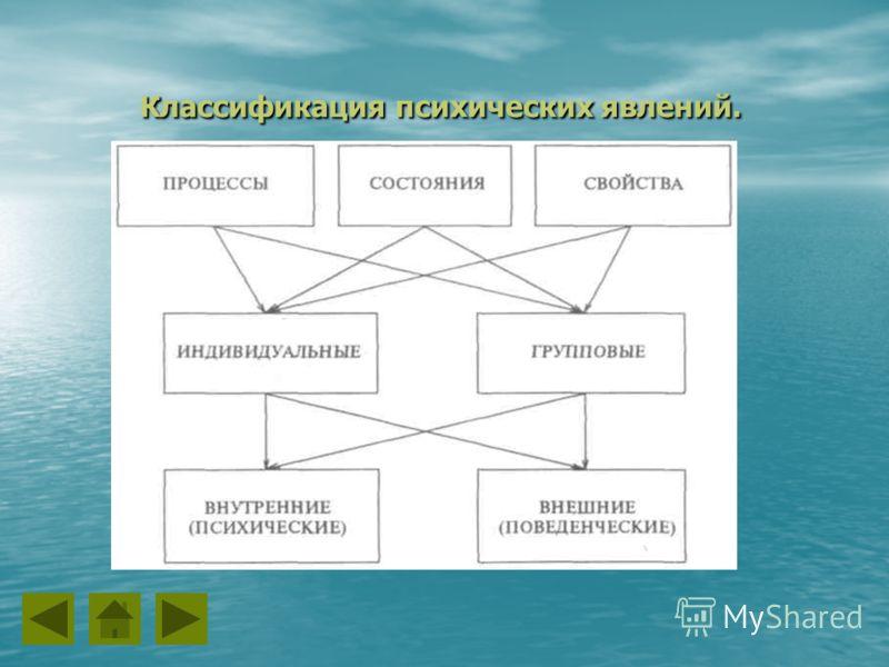 Классификация психических