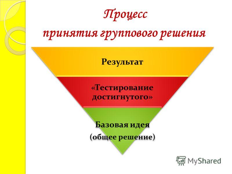 Процесс принятия группового решения Результат «Тестирование достигнутого» Базовая идея (общее решение)