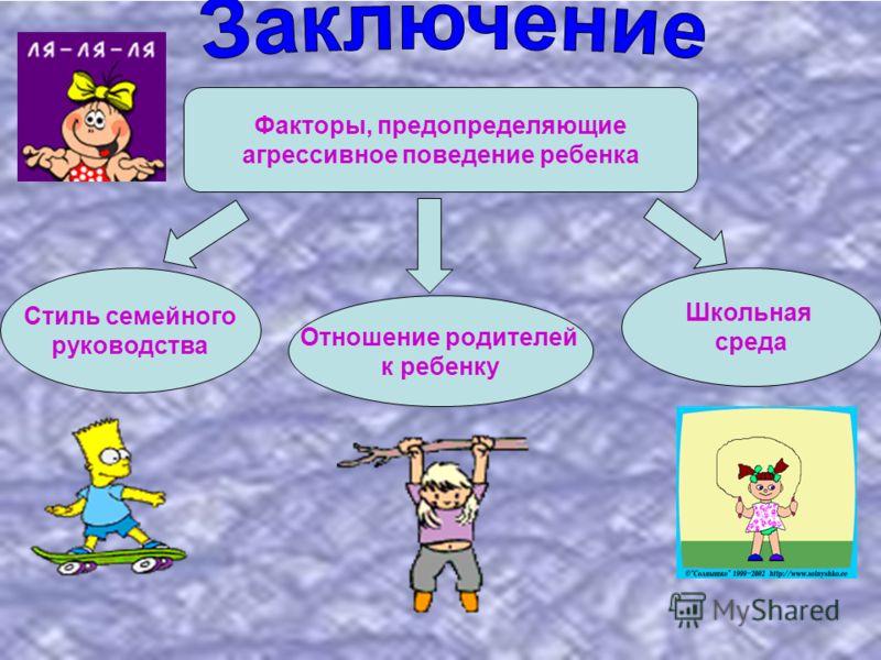 Факторы, предопределяющие агрессивное поведение ребенка Стиль семейного руководства Отношение родителей к ребенку Школьная среда
