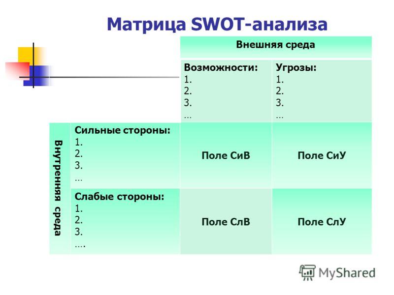 Матрица SWOT-анализа Внешняя среда Возможности: 1. 2. 3. … Угрозы: 1. 2. 3. … Внутренняя среда Сильные стороны: 1. 2. 3. … Поле СиВПоле СиУ Слабые стороны: 1. 2. 3. …. Поле СлВПоле СлУ