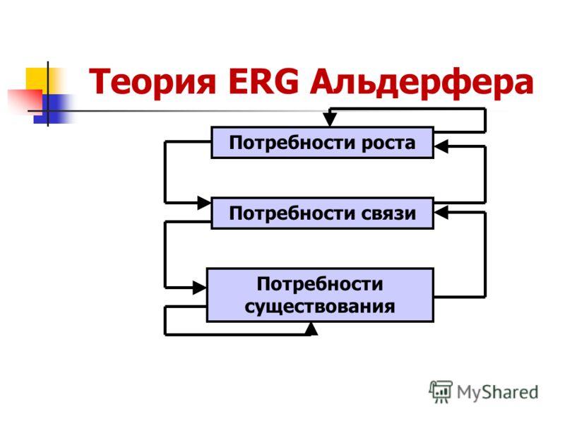 Теория ERG Альдерфера Потребности роста Потребности связи Потребности существования