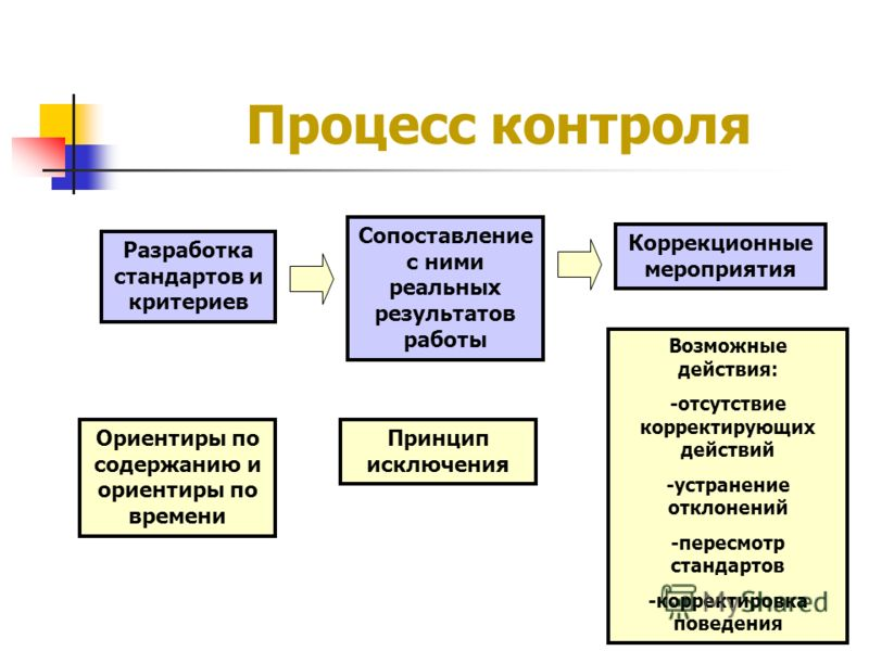 Процесс контроля Разработка стандартов и критериев Сопоставление с ними реальных результатов работы Коррекционные мероприятия Ориентиры по содержанию и ориентиры по времени Принцип исключения Возможные действия: -отсутствие корректирующих действий -у
