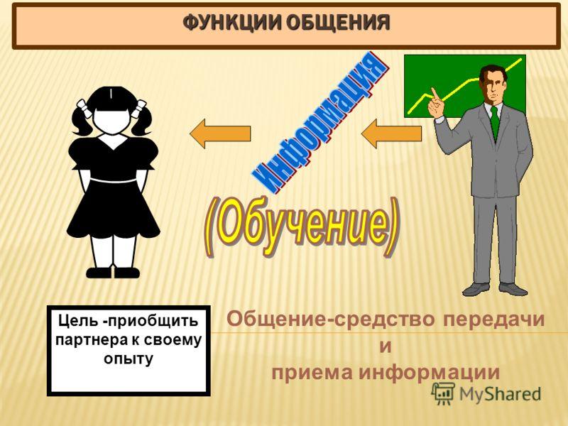 ФУНКЦИИ ОБЩЕНИЯ Цель -приобщить партнера к своему опыту Общение-средство передачи и приема информации