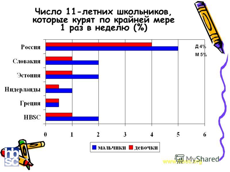 Число 11-летних школьников, которые курят по крайней мере 1 раз в неделю (%) www.hbsc.org Д 4% М 5%
