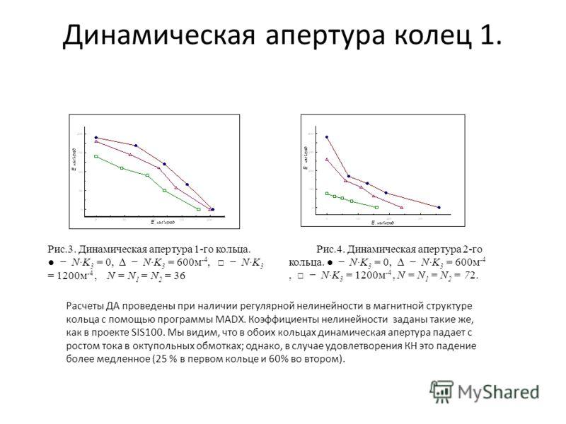 Динамическая апертура колец 1. Рис.3. Динамическая апертура 1-го кольца. NK 3 = 0, NK 3 = 600м -4, NK 3 = 1200м -4, N = N 1 = N 2 = 36 Рис.4. Динамическая апертура 2-го кольца. NK 3 = 0, NK 3 = 600м -4, NK 3 = 1200м -4, N = N 1 = N 2 = 72. Расчеты ДА