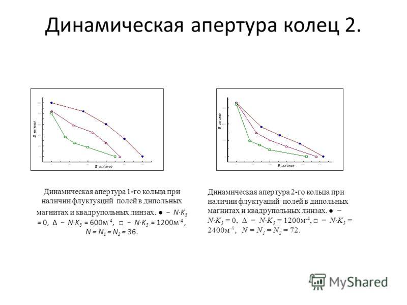 Динамическая апертура колец 2. Динамическая апертура 1-го кольца при наличии флуктуаций полей в дипольных магнитах и квадрупольных линзах. NK 3 = 0, NK 3 = 600м -4, NK 3 = 1200м -4, N = N 1 = N 2 = 36. Динамическая апертура 2-го кольца при наличии фл
