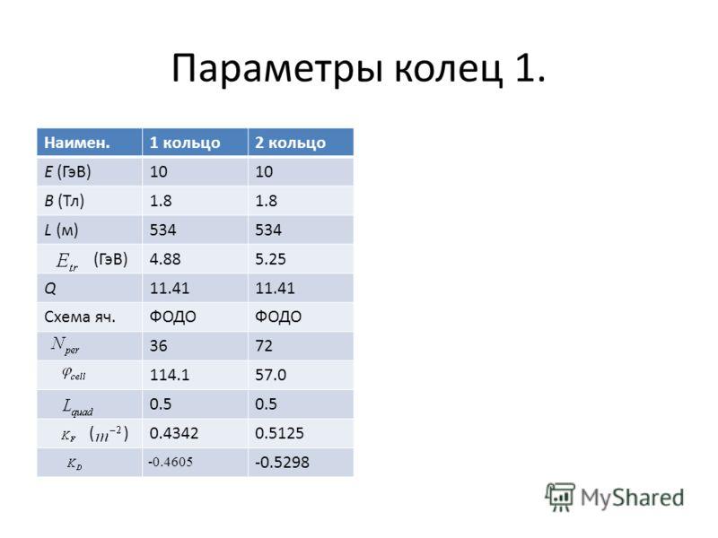 Параметры колец 1. Наимен.1 кольцо2 кольцо E (ГэВ)10 B (Тл)1.8 L (м)534 (ГэВ)4.885.25 Q11.41 Схема яч.ФОДО 3672 114.157.0 0.5 ( )0.43420.5125 -0.4605 -0.5298
