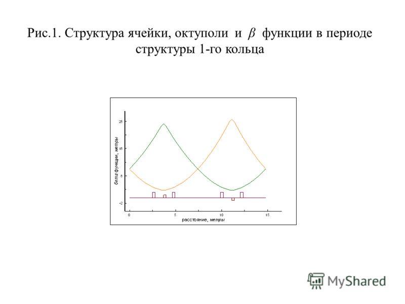 Рис.1. Структура ячейки, октуполи и β функции в периоде структуры 1-го кольца