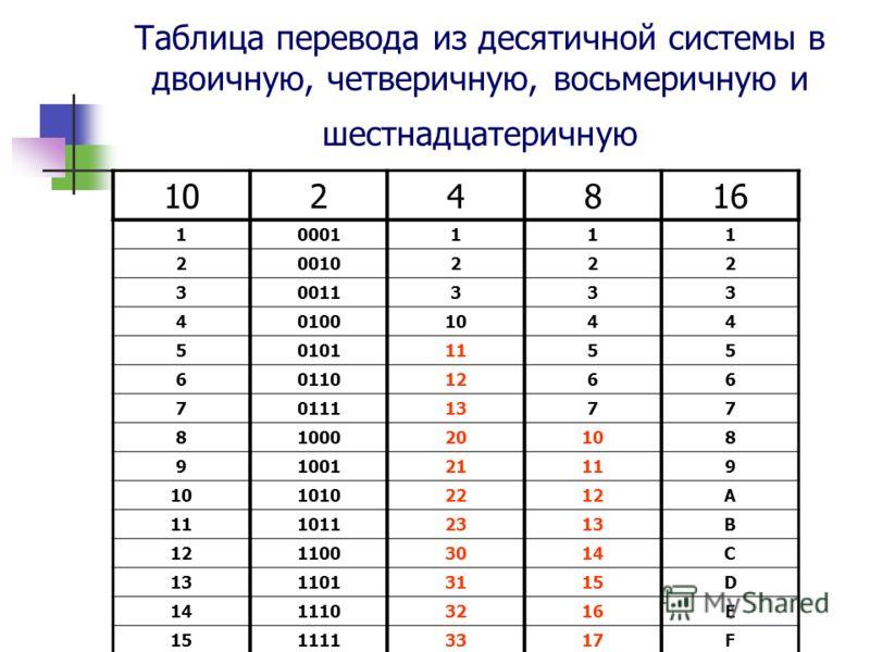 Таблица перевода из десятичной