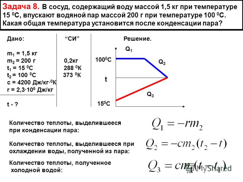 Задача 8. В сосуд, содержащий воду массой 1,5 кг при температуре 15 0 С, впускают водяной пар массой 200 г при температуре 100 0 С. Какая общая температура установится после конденсации пара? Дано: СИ Решение. m 1 = 1,5 кг m 2 = 200 г 0,2кг t 1 = 15