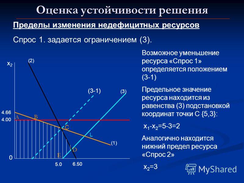 Оценка устойчивости решения Пределы изменения недефицитных ресурсов Спрос 1. задается ограничением (3). 0 x2x2 (1) 6.50 (3)(3) (2)(2) A B D E 5.0 L 4.00 4.66 С Возможное уменьшение ресурса «Спрос 1» определяется положением (3-1) Предельное значение р