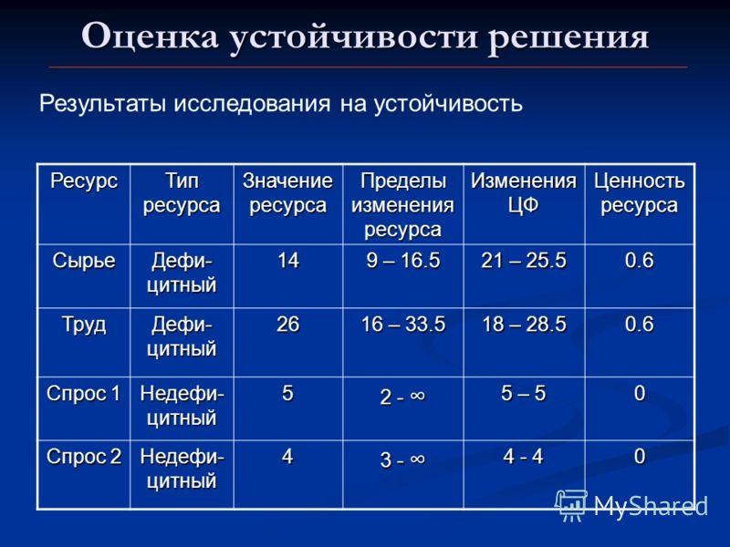 Оценка устойчивости решения Ресурс Тип ресурса Значение ресурса Пределы изменения ресурса Изменения ЦФ Ценность ресурса Сырье Дефи- цитный 14 9 – 16.5 21 – 25.5 0.6 Труд Дефи- цитный 26 16 – 33.5 18 – 28.5 0.6 Спрос 1 Недефи- цитный 5 2 - 2 - 5 – 5 0