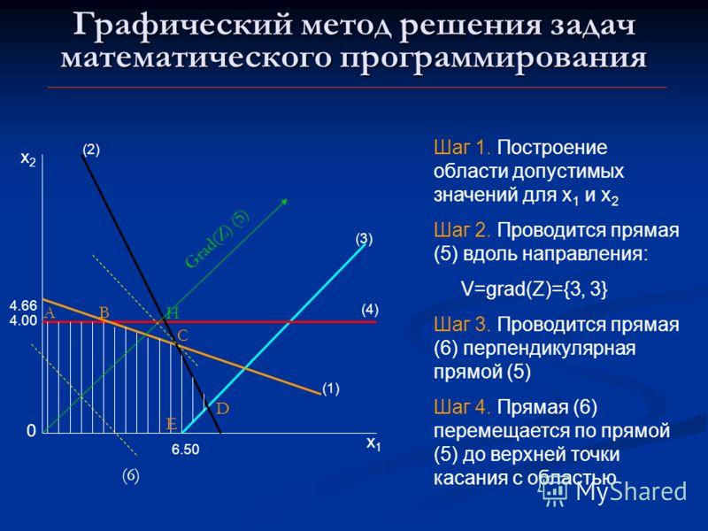 Графический метод решения задач математического программирования 0 x1x1 x2x2 4.00 4.66 (4) (1) 6.50 (3)(3) (2)(2) A B H C D E Шаг 1. Построение области допустимых значений для x 1 и x 2 Шаг 2. Проводится прямая (5) вдоль направления: V=grad(Z)={3, 3}