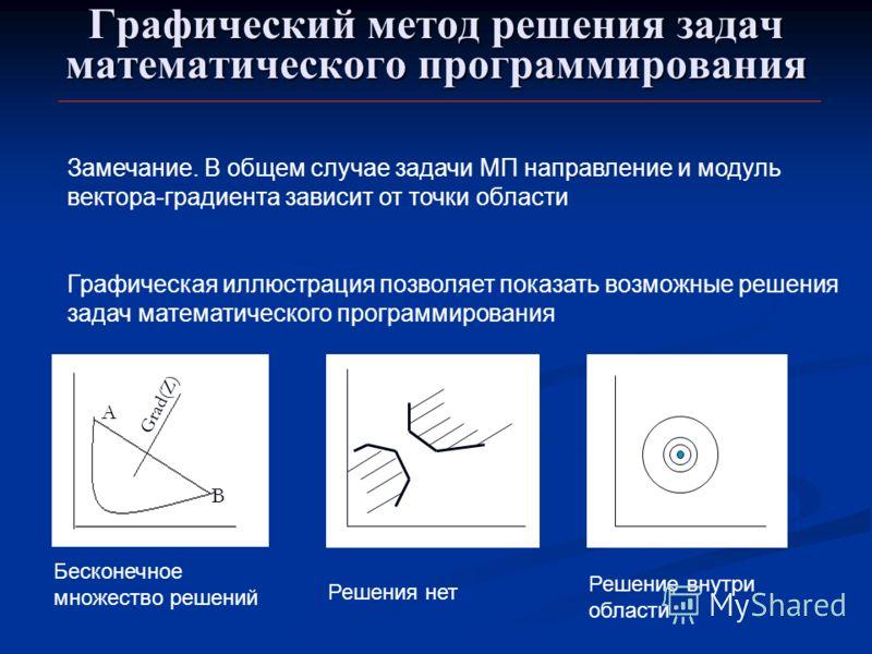 Графический метод решения задач математического программирования Замечание. В общем случае задачи МП направление и модуль вектора-градиента зависит от точки области Графическая иллюстрация позволяет показать возможные решения задач математического пр