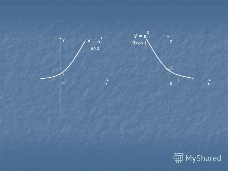 1 х у х у 0 1 У = а х а>1 У = а х 0