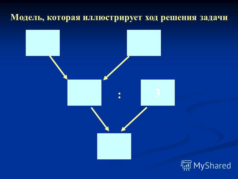 Модель, которая иллюстрирует ход решения задачи : 3