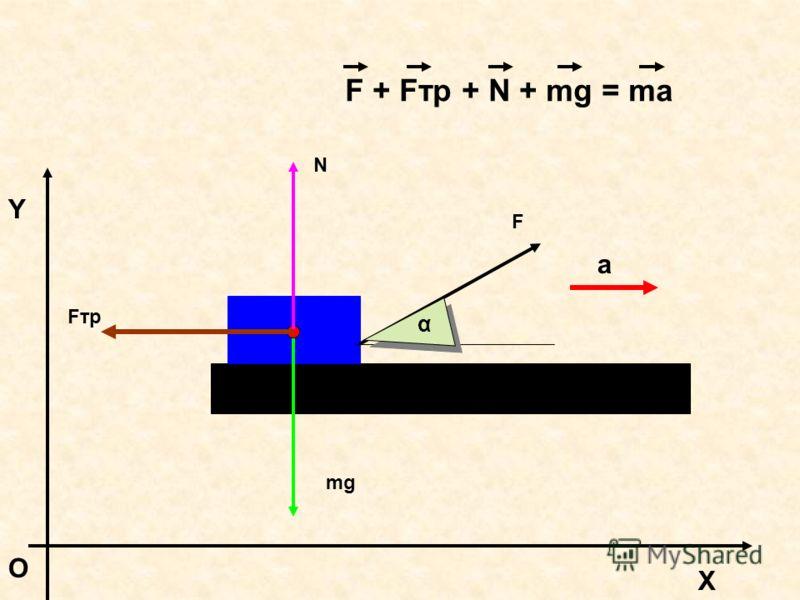 F α X Y O mg N Fтр F + Fтр + N + mg = ma a