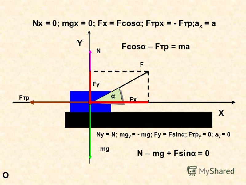 O F α X Y mg N Fтр Fx Fy Nx = 0; mgx = 0; Fx = Fcos α; Fтрx = - Fтр;a x = a Fcos α – Fтр = ma Ny = N; mg y = - mg; Fy = Fsin α; Fтр y = 0; a y = 0 N – mg + Fsin α = 0