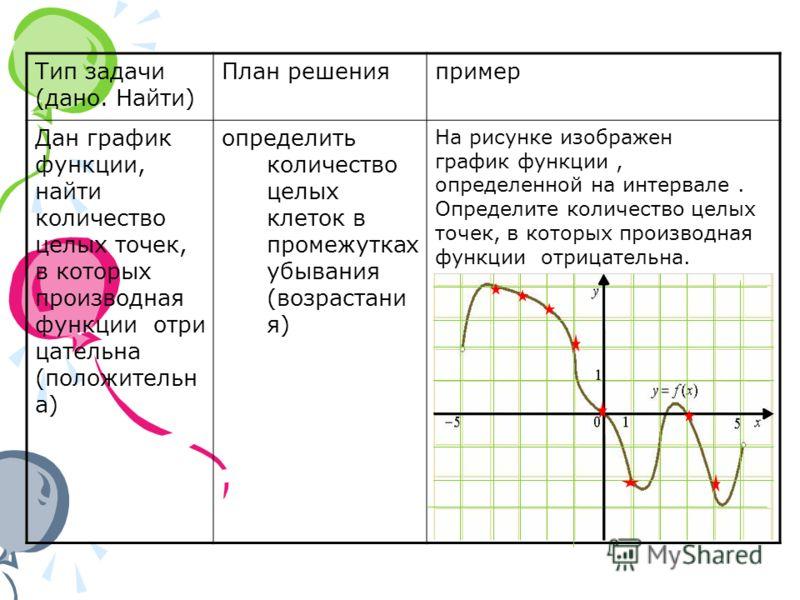 Тип задачи (дано. Найти) План решенияпример Дан график функции, найти количество целых точек, в которых производная функции отри цательна (положительн а) определить количество целых клеток в промежутках убывания (возрастани я) На рисунке изображен гр