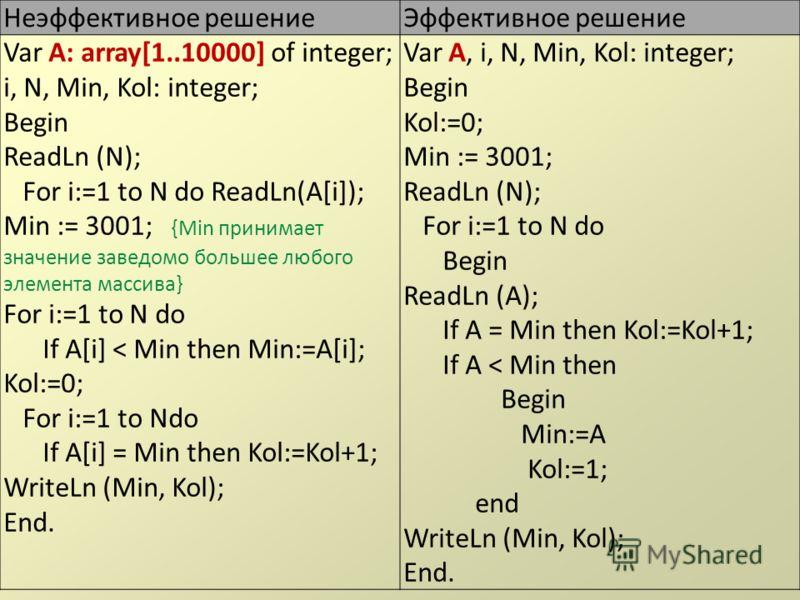 Неэффективное решениеЭффективное решение Var A: array[1..10000] of integer; i, N, Min, Kol: integer; Begin ReadLn (N); For i:=1 to N do ReadLn(A[i]); Min := 3001; {Min принимает значение заведомо большее любого элемента массива} For i:=1 to N do If A