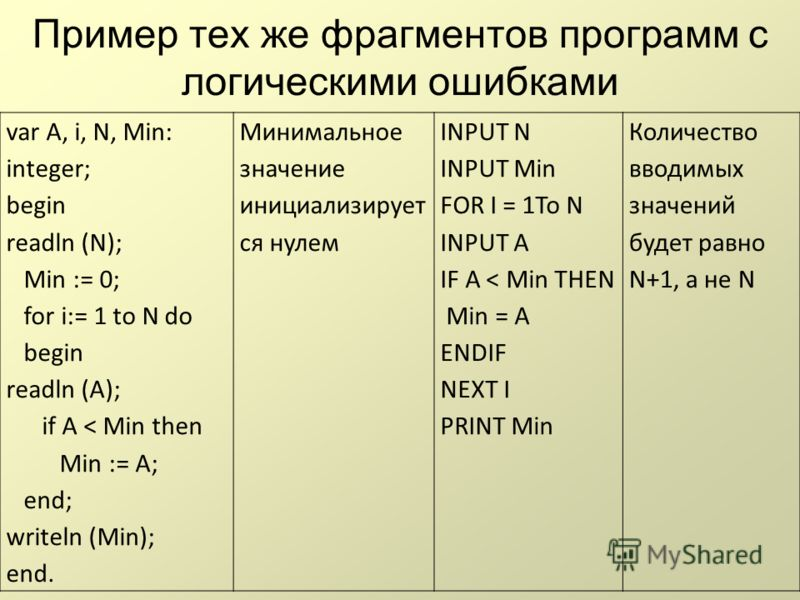 Пример тех же фрагментов программ с логическими ошибками var A, i, N, Min: integer; begin readln (N); Min := 0; for i:= 1 to N do begin readln (A); if A < Min then Min := A; end; writeln (Min); end. Минимальное значение инициализирует ся нулем INPUT