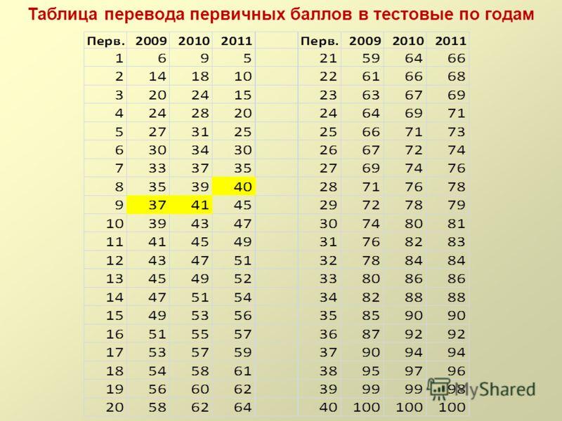 Таблица перевода первичных баллов в тестовые по годам