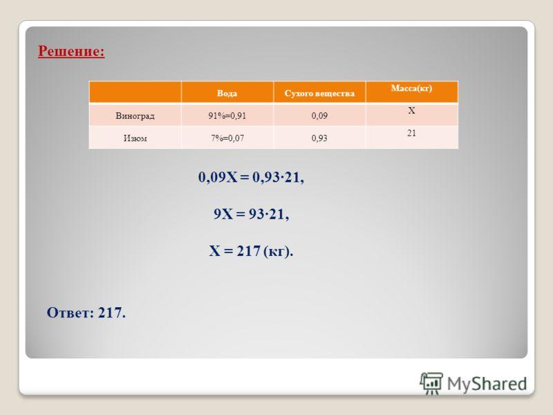 Решение: ВодаСухого вещества Масса(кг) Виноград91%=0,910,09 Х Изюм7%=0,070,93 21 0,09Х = 0,93·21, 9Х = 93·21, Х = 217 (кг). Ответ: 217.
