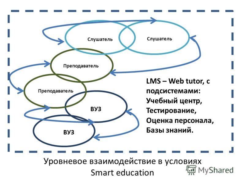 Уровневое взаимодействие в условиях Smart education LMS – Web tutor, с подсистемами: Учебный центр, Тестирование, Оценка персонала, Базы знаний. Слушатель Преподаватель ВУЗ