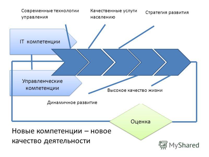 Управленческие компетенции Управленческие компетенции Динамичное развитие IT компетенции Оценка Современные технологии управления Качественные услуги населению Стратегия развития Высокое качество жизни Новые компетенции – новое качество деятельности