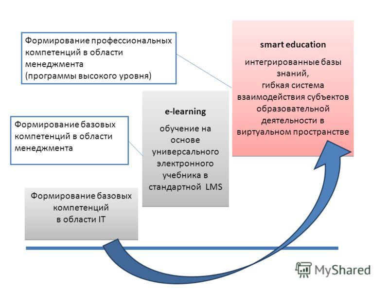 e-learning обучение на основе универсального электронного учебника в стандартной LMS e-learning обучение на основе универсального электронного учебника в стандартной LMS smart education интегрированные базы знаний, гибкая система взаимодействия субъе