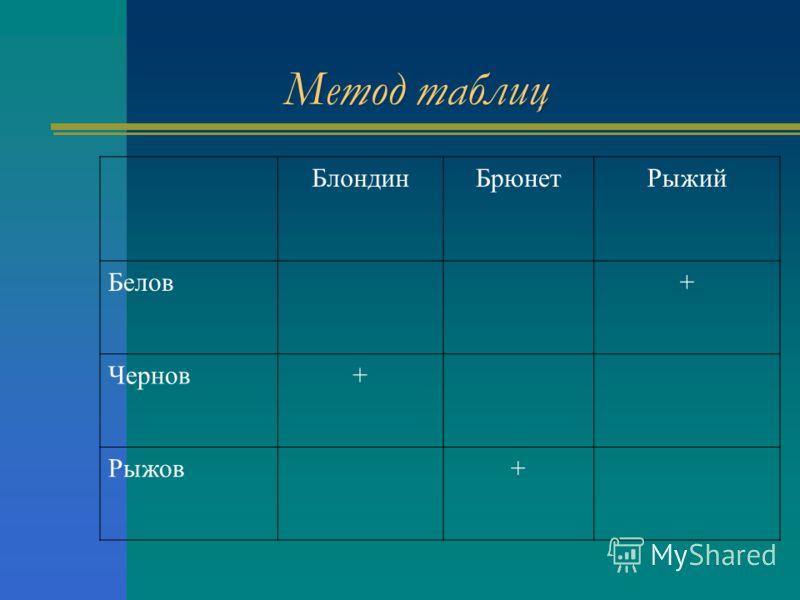 Метод таблиц БлондинБрюнетРыжий Белов+ Чернов+ Рыжов+