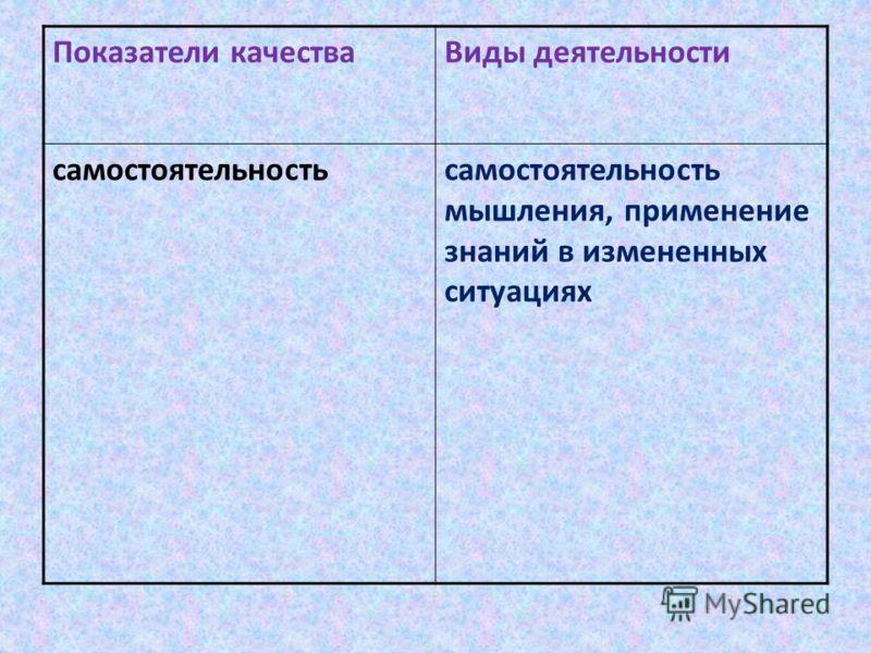 Показатели качестваВиды деятельности самостоятельностьсамостоятельность мышления, применение знаний в измененных ситуациях