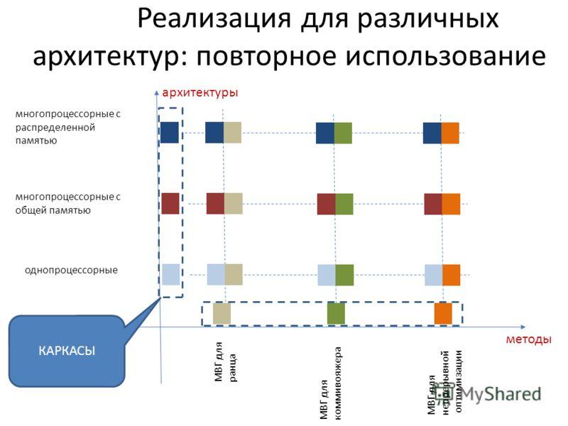 Реализация для различных архитектур: повторное использование многопроцессорные с распределенной памятью однопроцессорные многопроцессорные с общей памятью архитектуры методы МВГ для ранца МВГ для коммивояжера МВГ для непрерывной оптимизации КАРКАСЫ