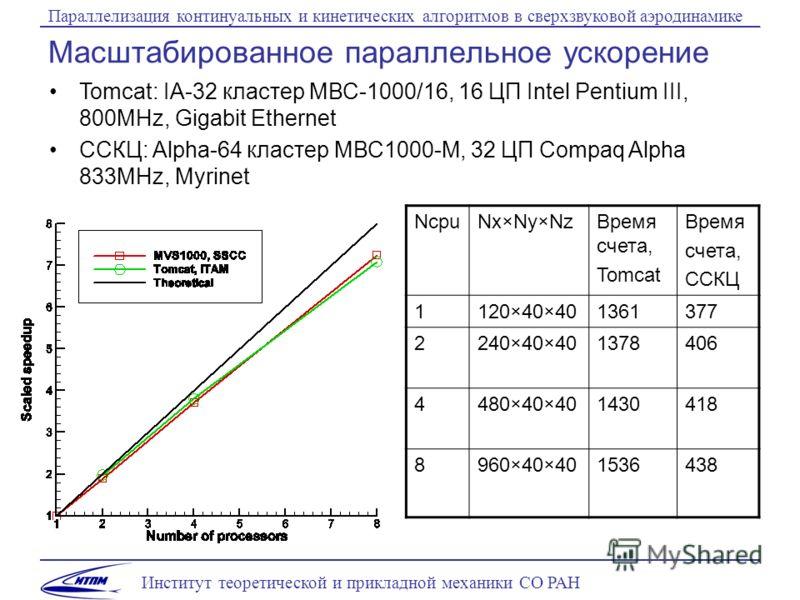 Институт теоретической и прикладной механики СО РАН Параллелизация континуальных и кинетических алгоритмов в сверхзвуковой аэродинамике Масштабированное параллельное ускорение NcpuNx×Ny×NzВремя счета, Tomcat Время счета, ССКЦ 1120×40×401361377 2240×4