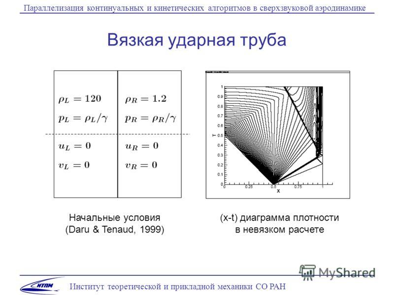 Институт теоретической и прикладной механики СО РАН Параллелизация континуальных и кинетических алгоритмов в сверхзвуковой аэродинамике Вязкая ударная труба Начальные условия (Daru & Tenaud, 1999) (x-t) диаграмма плотности в невязком расчете