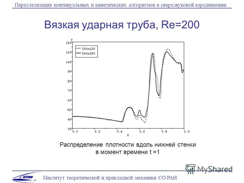 Институт теоретической и прикладной механики СО РАН Параллелизация континуальных и кинетических алгоритмов в сверхзвуковой аэродинамике Вязкая ударная труба, Re=200 Распределение плотности вдоль нижней стенки в момент времени t =1