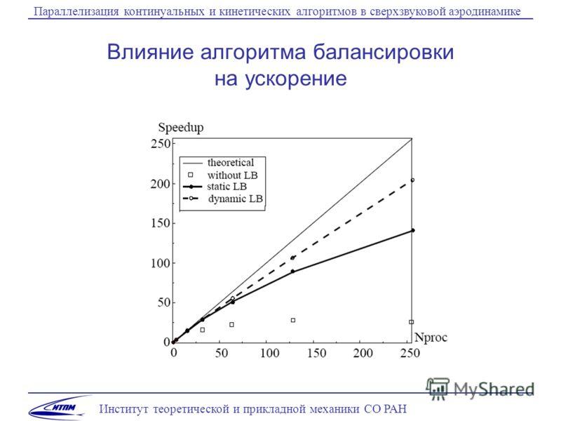 Институт теоретической и прикладной механики СО РАН Параллелизация континуальных и кинетических алгоритмов в сверхзвуковой аэродинамике Влияние алгоритма балансировки на ускорение