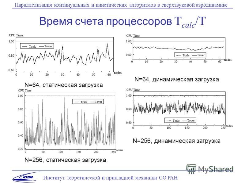Институт теоретической и прикладной механики СО РАН Параллелизация континуальных и кинетических алгоритмов в сверхзвуковой аэродинамике Время счета процессоров T calc /T N=256, статическая загрузка N=256, динамическая загрузка N=64, статическая загру