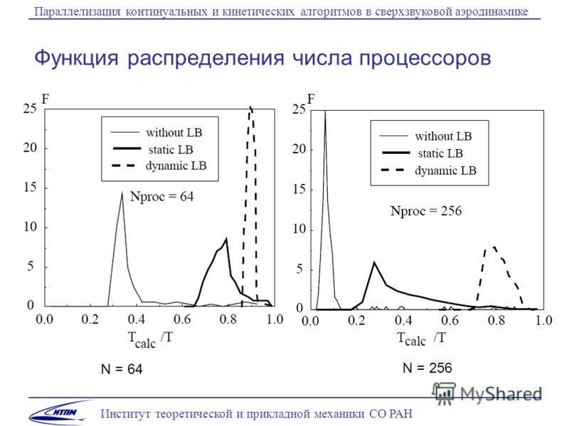 Институт теоретической и прикладной механики СО РАН Параллелизация континуальных и кинетических алгоритмов в сверхзвуковой аэродинамике Функция распределения числа процессоров N = 64 N = 256