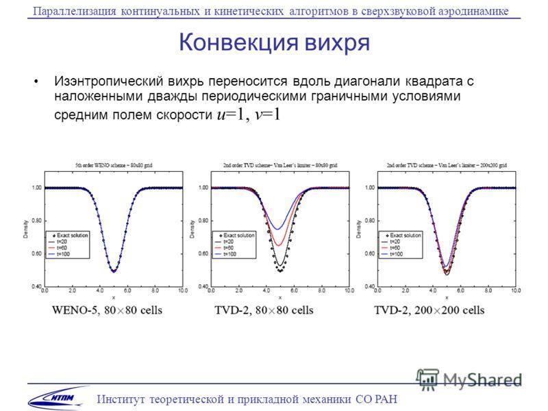 Институт теоретической и прикладной механики СО РАН Параллелизация континуальных и кинетических алгоритмов в сверхзвуковой аэродинамике Конвекция вихря Изэнтропический вихрь переносится вдоль диагонали квадрата с наложенными дважды периодическими гра