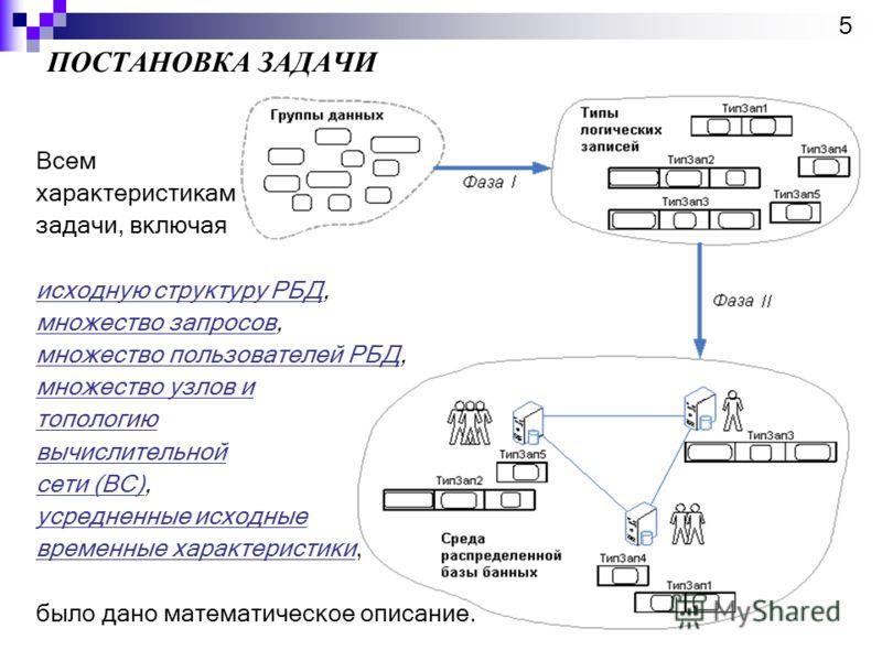 ПОСТАНОВКА ЗАДАЧИ 5 Всем характеристикам задачи, включая исходную структуру РБДисходную структуру РБД, множество запросовмножество запросов, множество пользователей РБДмножество пользователей РБД, множество узлов и топологию вычислительной сети (ВС)с