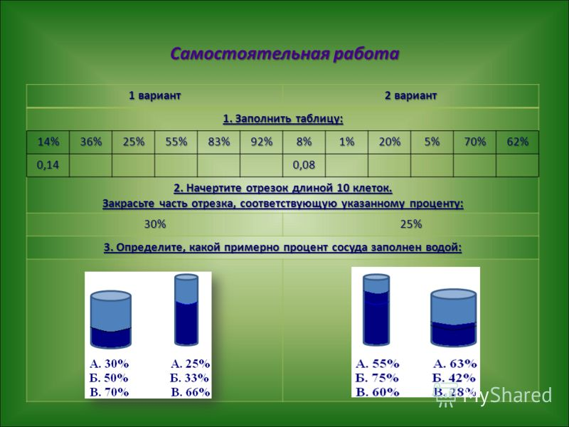 Самостоятельная работа 1 вариант 2 вариант 1. Заполнить таблицу: 14%36%25%55%83%92%8%1%20%5%70%62% 0,140,08 2. Начертите отрезок длиной 10 клеток. Закрасьте часть отрезка, соответствующую указанному проценту: 30%25% 3. Определите, какой примерно проц