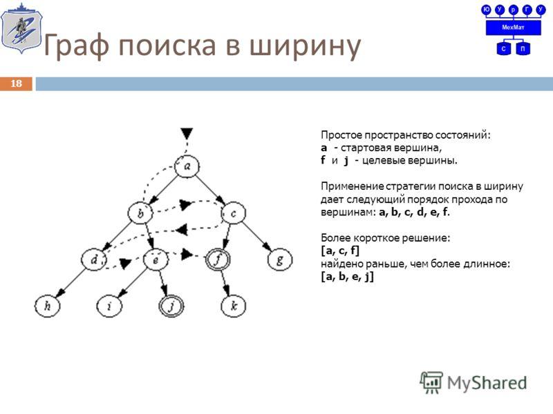 Граф поиска в ширину 18 Простое пространство состояний: а - стартовая вершина, f и j - целевые вершины. Применение стратегии поиска в ширину дает следующий порядок прохода по вершинам: а, b, c, d, e, f. Более короткое решение: [a, c, f] найдено раньш