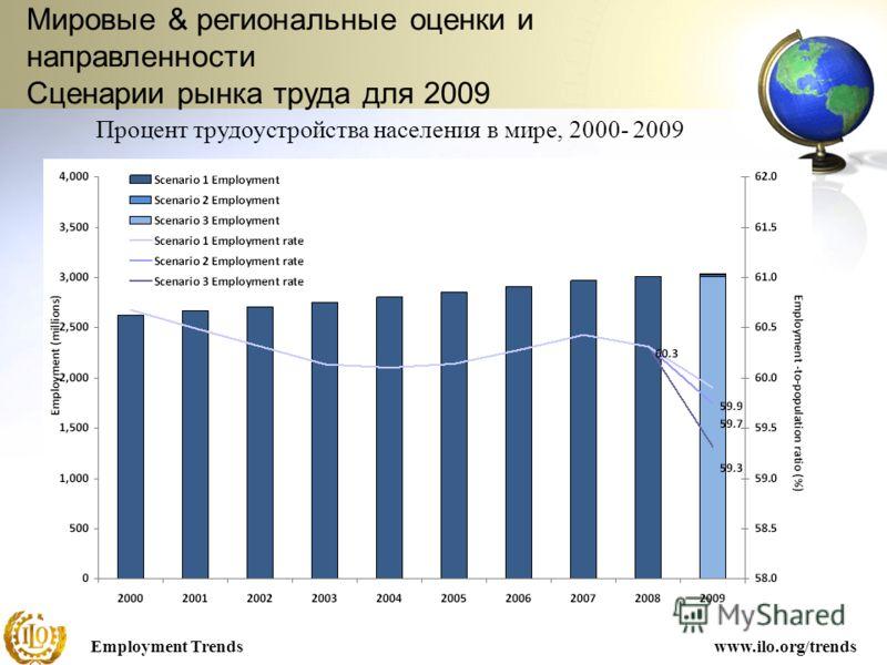 Employment Trendswww.ilo.org/trends Мировые & региональные оценки и направленности Сценарии рынка труда для 2009 Процент трудоустройства населения в мире, 2000- 2009