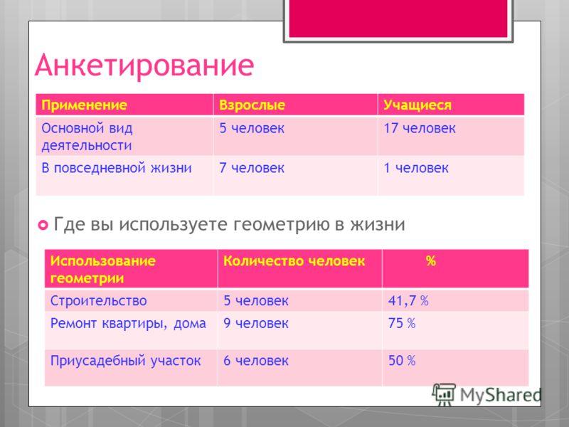 Анкетирование ПрименениеВзрослыеУчащиеся Основной вид деятельности 5 человек17 человек В повседневной жизни7 человек1 человек Где вы используете геометрию в жизни Использование геометрии Количество человек % Строительство5 человек41,7 % Ремонт кварти