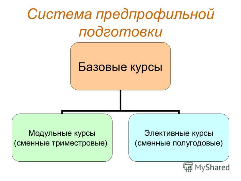 Система предпрофильной подготовки Базовые курсы Модульные курсы (сменные триместровые) Элективные курсы (сменные полугодовые)