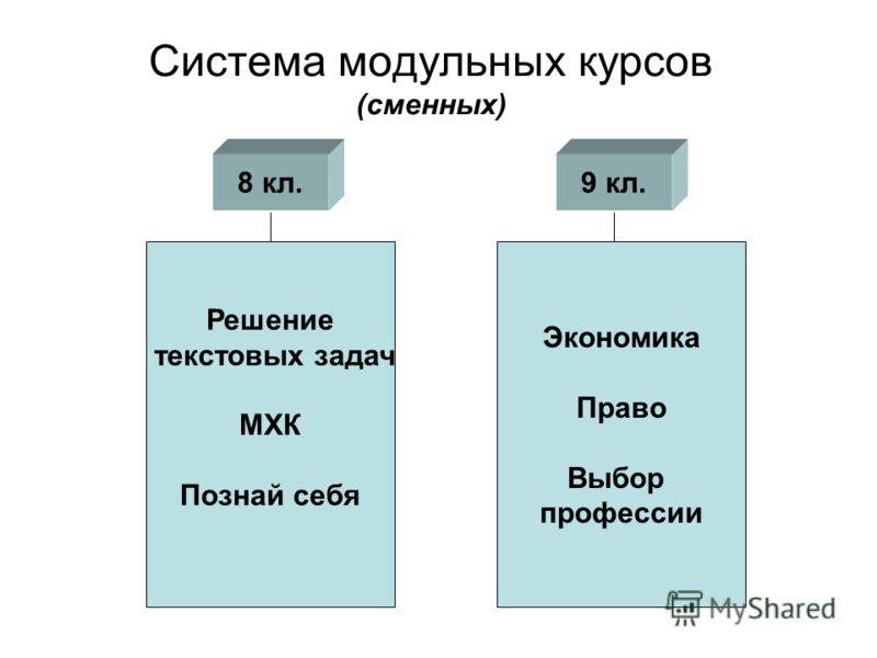 Система модульных курсов (сменных) Решение текстовых задач МХК Познай себя Экономика Право Выбор профессии 9 кл.8 кл.
