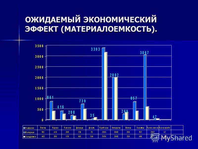 ОЖИДАЕМЫЙ ЭКОНОМИЧЕСКИЙ ЭФФЕКТ (МАТЕРИАЛОЕМКОСТЬ).