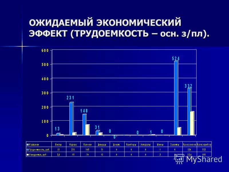 ОЖИДАЕМЫЙ ЭКОНОМИЧЕСКИЙ ЭФФЕКТ (ТРУДОЕМКОСТЬ – осн. з/пл).